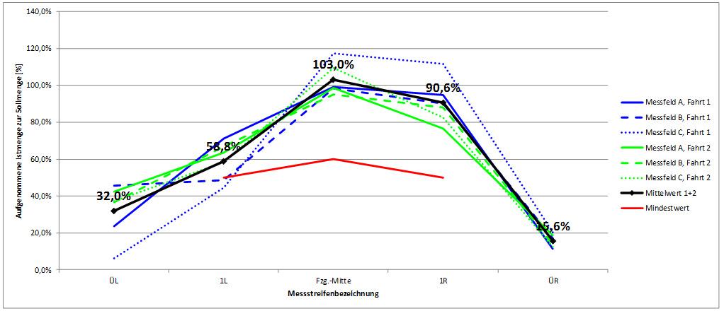 Diagramm 1: Dynamische Prüfung Typ B, Trockenstreuung: 30g/m² - 3m – 20km/h