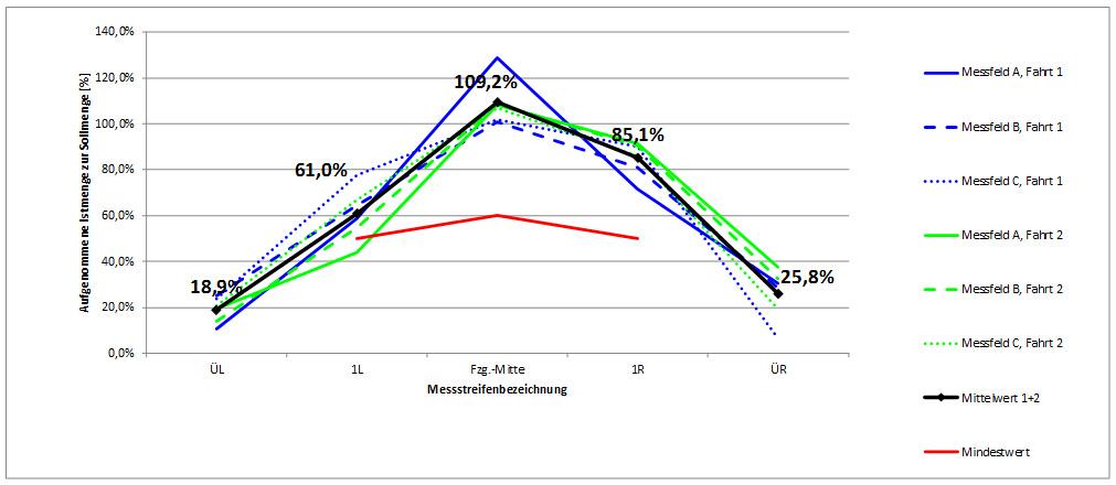 Diagramm 2: Dynamische Prüfung Typ B, FS30, Prüfpunkt 1: 30g/m² - 3m – 20km/h