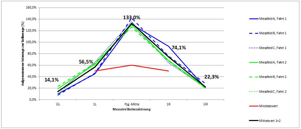 Diagramm 3: Dynamische Prüfung Typ B, FS50, Prüfpunkt 1: 30g/m² - 3m - 20km/h
