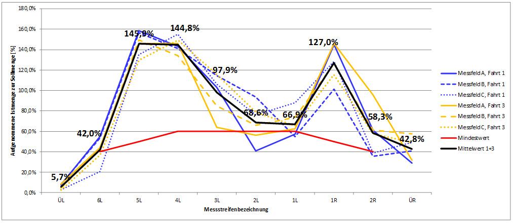Diagramm 5: Dynamische Prüfung Typ B, FS50, Prüfpunkt 2: 15g/m² - 8m - 40km/h
